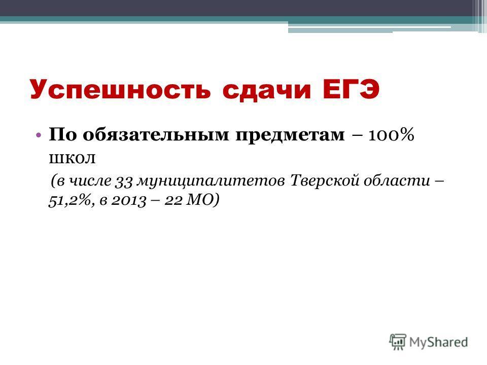 Успешность сдачи ЕГЭ По обязательным предметам – 100% школ (в числе 33 муниципалитетов Тверской области – 51,2%, в 2013 – 22 МО)