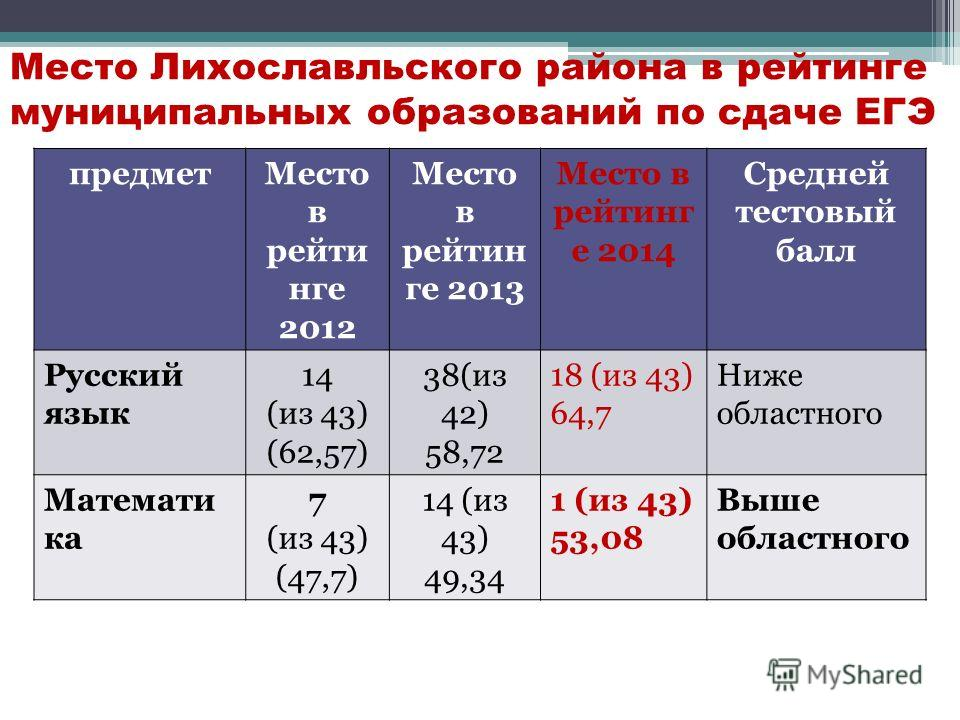 Место Лихославльского района в рейтинге муниципальных образований по сдаче ЕГЭ предмет Место в рейти нге 2012 Место в рейтин ге 2013 Место в рейтинг е 2014 Средней тестовый балл Русский язык 14 (из 43) (62,57) 38(из 42) 58,72 18 (из 43) 64,7 Ниже обл