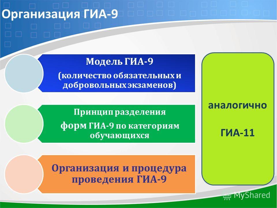 Организация ГИА-9 Модель ГИА-9 (количество обязательных и добровольных экзаменов) Принцип разделения форм ГИА-9 по категориям обучающихся Организация и процедура проведения ГИА-9 аналогично ГИА-11