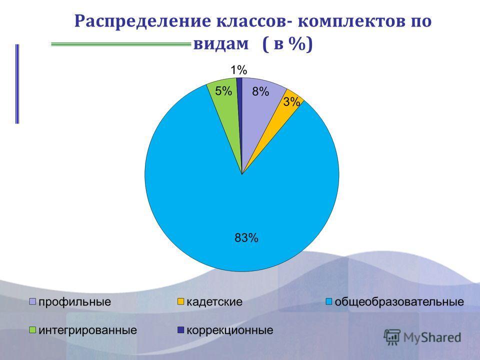 Распределение классов- комплектов по видам ( в %)