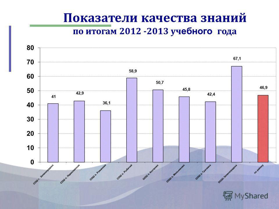 Показатели качества знаний по итогам 2012 -2013 уч ебного года
