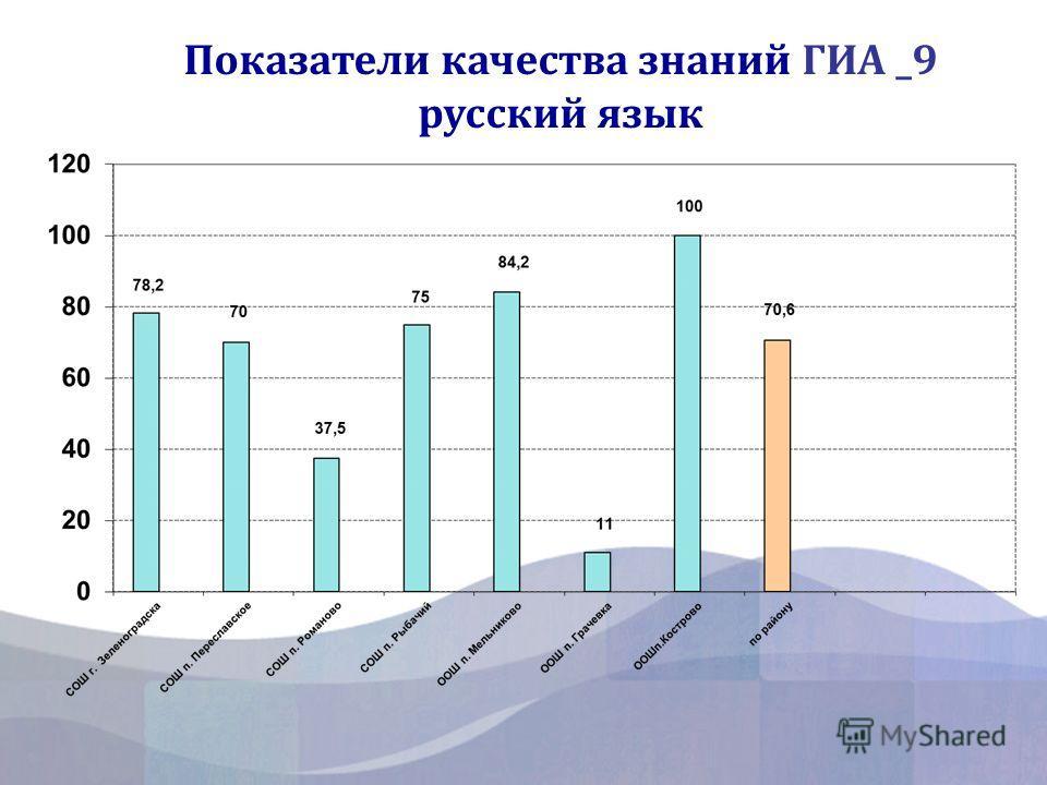 Показатели качества знаний ГИА _9 русский язык