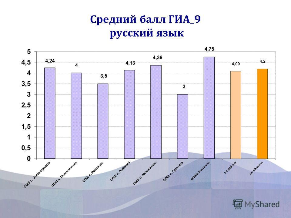 Средний балл ГИА_9 русский язык