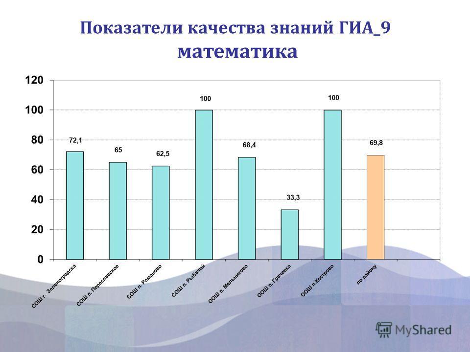 Показатели качества знаний ГИА_9 математика