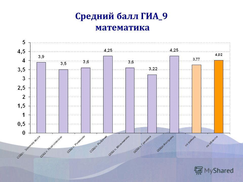 Средний балл ГИА_9 математика
