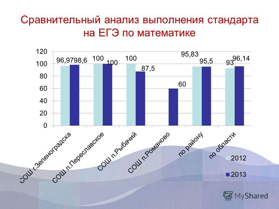 Сравнительный анализ выполнения стандарта на ЕГЭ по математике