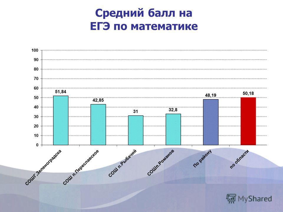 Средний балл на ЕГЭ по математике