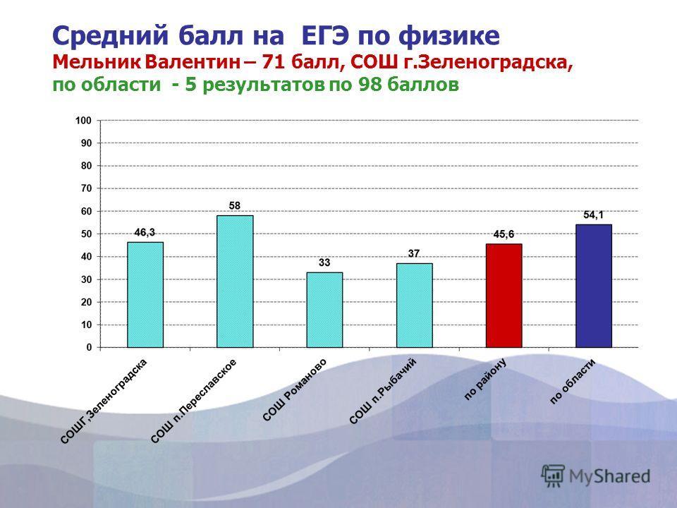 Средний балл на ЕГЭ по физике Мельник Валентин – 71 балл, СОШ г.Зеленоградска, по области - 5 результатов по 98 баллов