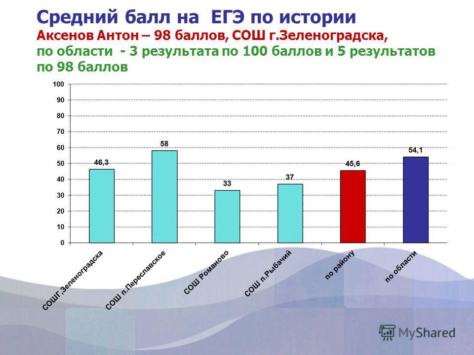 Средний балл на ЕГЭ по истории Аксенов Антон – 98 баллов, СОШ г.Зеленоградска, по области - 3 результата по 100 баллов и 5 результатов по 98 баллов
