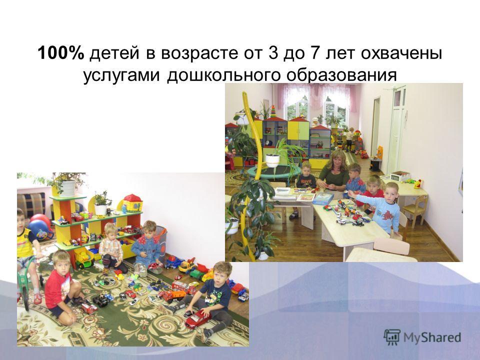100% детей в возрасте от 3 до 7 лет охвачены услугами дошкольного образования