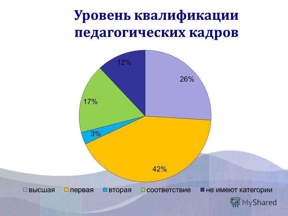 Уровень квалификации педагогических кадров