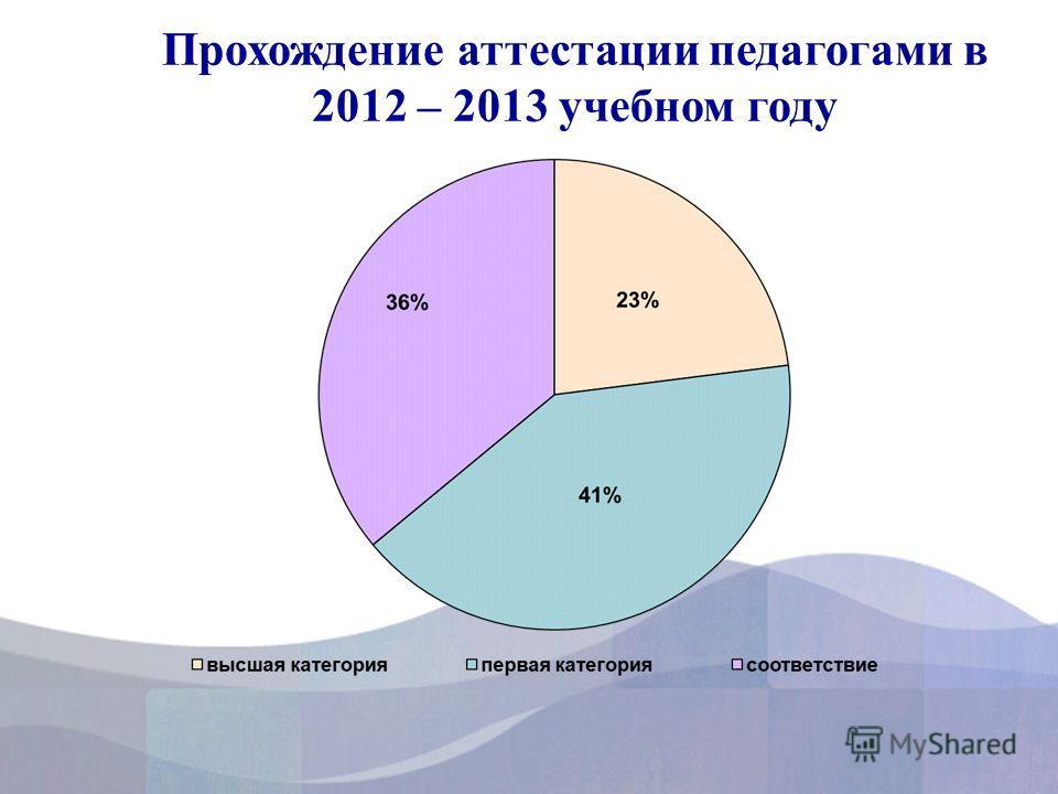Прохождение аттестации педагогами в 2012 – 2013 учебном году