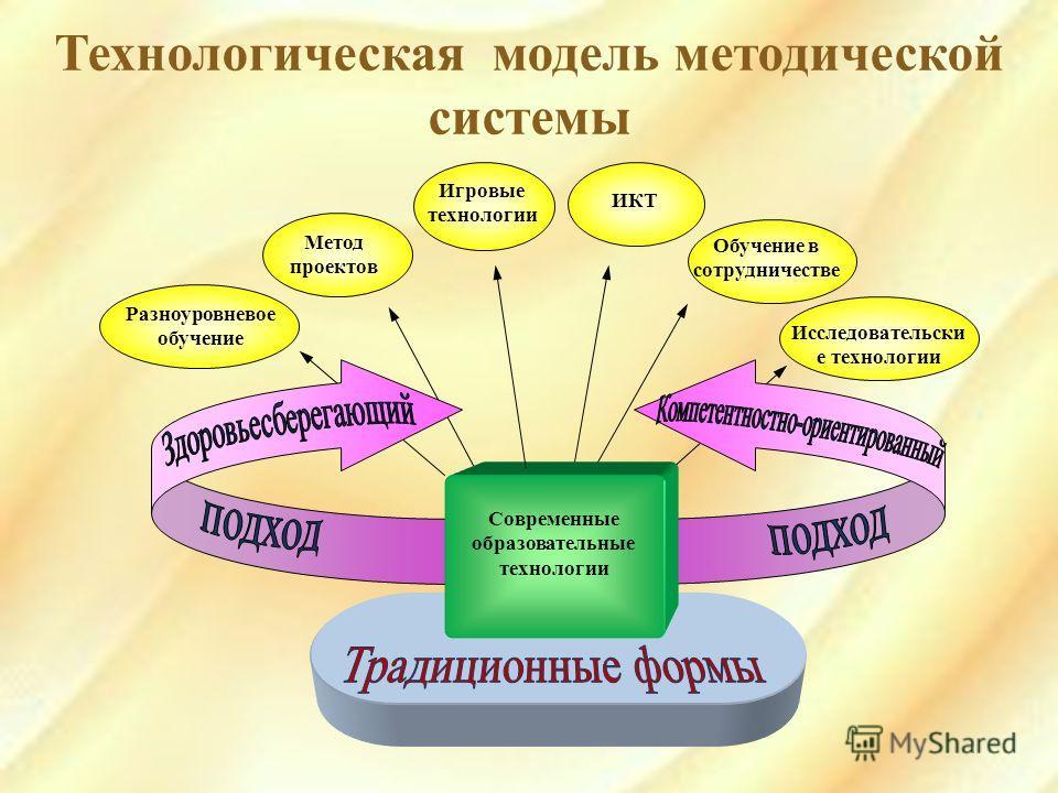 Технологическая модель методической системы Игровые технологии Разноуровневое обучение Метод проектов Исследовательски е технологии Современные образовательные технологии Обучение в сотрудничестве ИКТ