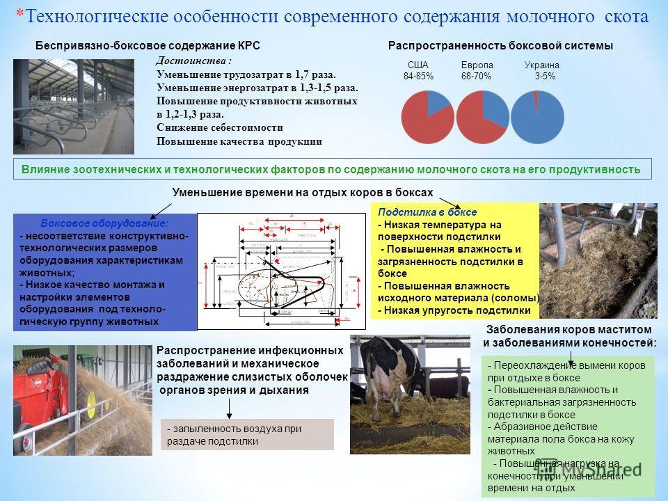 *Технологические особенности современного содержания молочного скота Достоинства : Уменьшение трудозатрат в 1,7 раза. Уменьшение энергозатрат в 1,3-1,5 раза. Повышение продуктивности животных в 1,2-1,3 раза. Снижение себестоимости Повышение качества