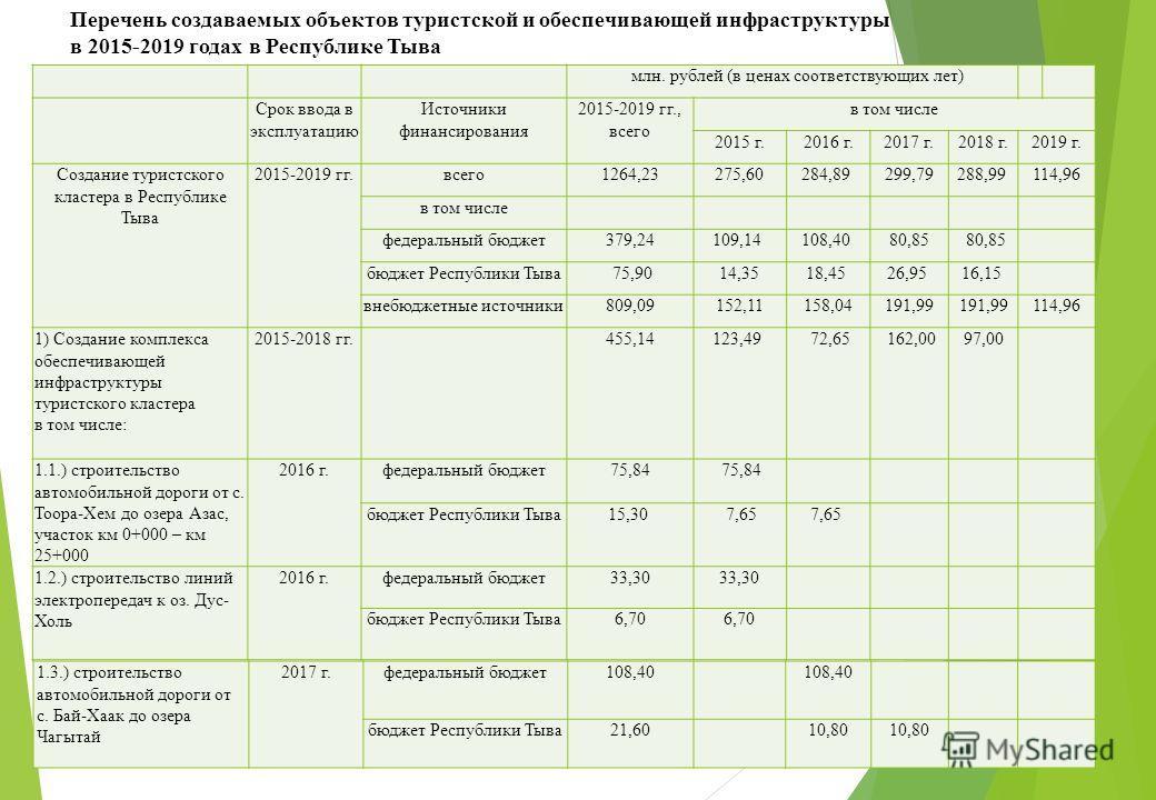 Перечень создаваемых объектов туристской и обеспечивающей инфраструктуры в 2015-2019 годах в Республике Тыва млн. рублей (в ценах соответствующих лет) Срок ввода в эксплуатацию Источники финансирования 2015-2019 гг., всего в том числе 2015 г.2016 г.2