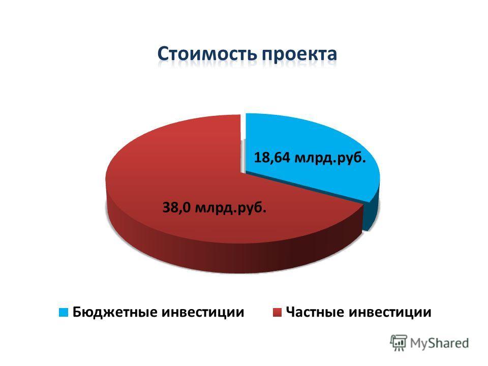 18,64 млрд.руб. 38,0 млрд.руб.