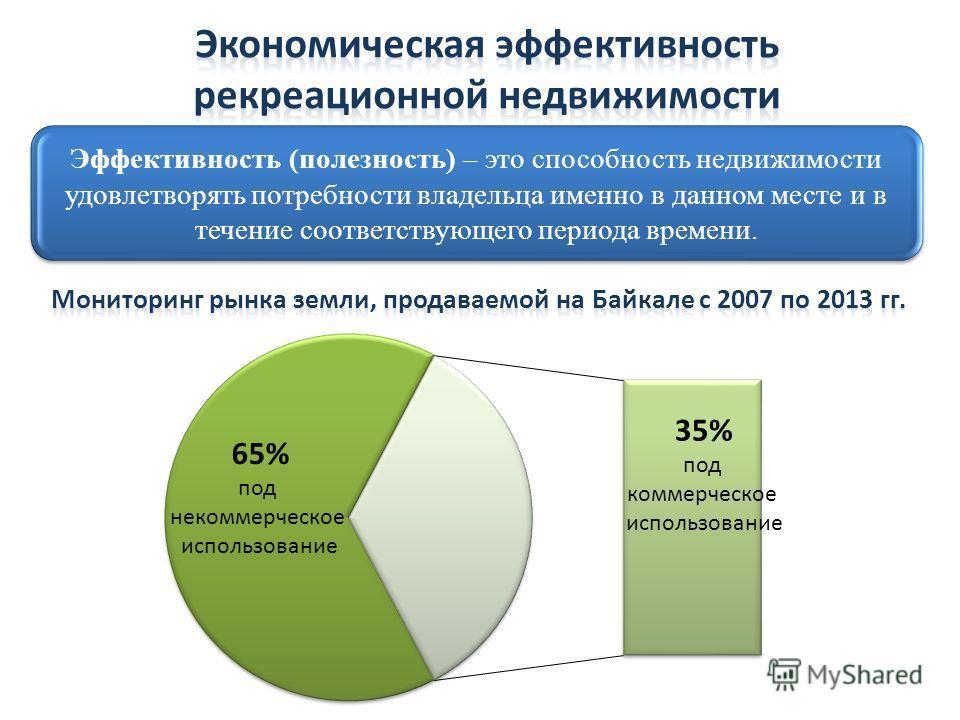 Эффективность (полезность) – это способность недвижимости удовлетворять потребности владельца именно в данном месте и в течение соответствующего периода времени. 65% под некоммерческое использование 35% под коммерческое использование