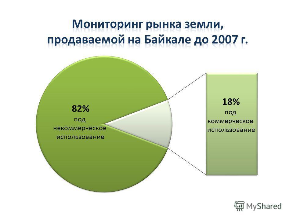 82% под некоммерческое использование 18% под коммерческое использование