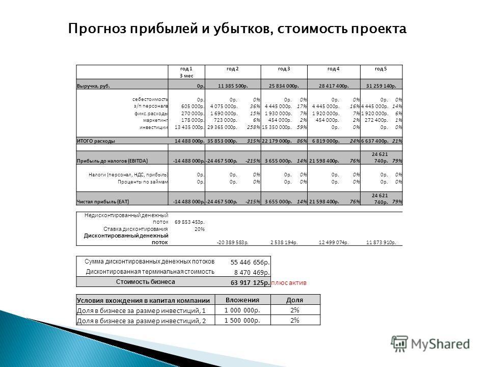 Прогноз прибылей и убытков, стоимость проекта год 1 год 2 год 3 год 4 год 5 3 мес Выручка, руб.0 р.11 385 500 р.25 834 000 р.28 417 400 р.31 259 140 р. себестоимость 0 р. 0%0 р.0%0 р.0%0 р.0% з/п персонала 605 000 р.4 075 000 р.36%4 445 000 р.17%4 44