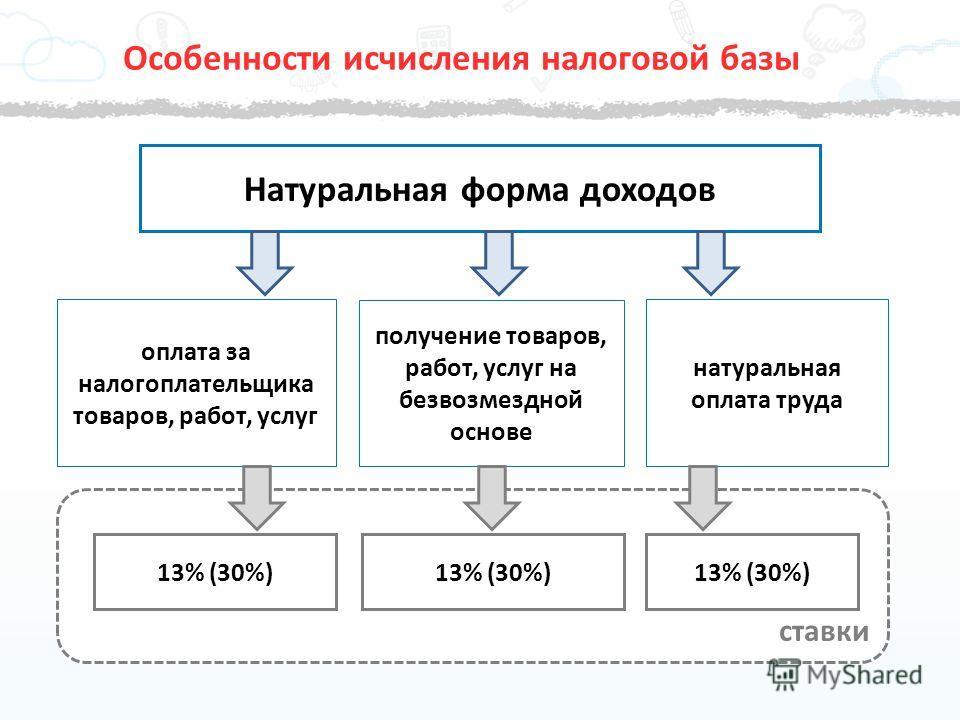 ставки Особенности исчисления налоговой базы Натуральная форма доходов получение товаров, работ, услуг на безвозмездной основе натуральная оплата труда оплата за налогоплательщика товаров, работ, услуг 13% (30%)