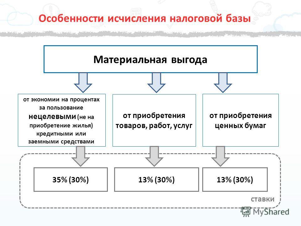 ставки Особенности исчисления налоговой базы Материальная выгода от приобретения товаров, работ, услуг от приобретения ценных бумаг от экономии на процентах за пользование нецелевыми (не на приобретение жилья) кредитными или заемными средствами 13% (