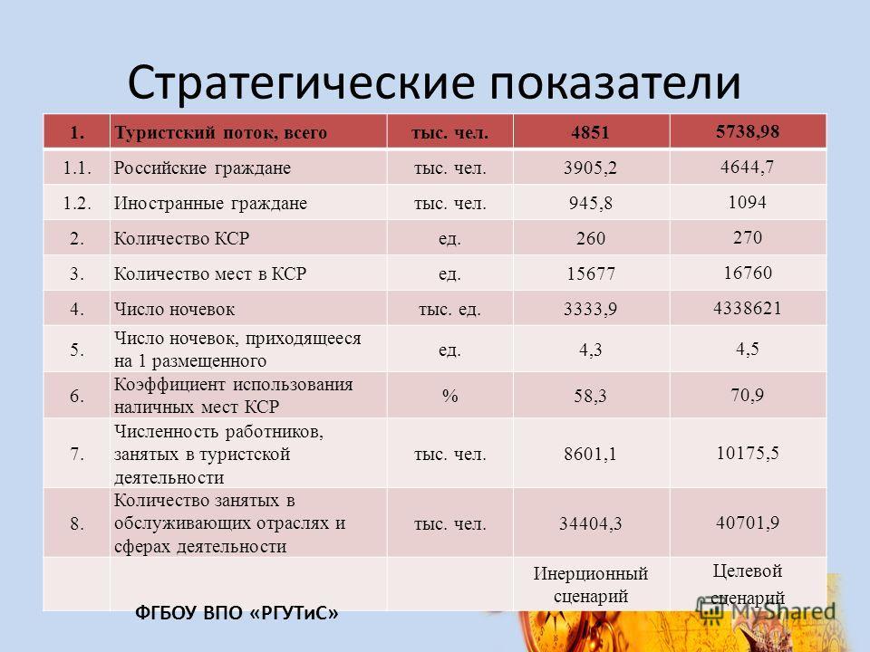 Стратегические показатели 1. Туристский поток, всеготыс. чел.4851 5738,98 1.1. Российские гражданетыс. чел.3905,2 4644,7 1.2. Иностранные гражданетыс. чел.945,8 1094 2. Количество КСРед.260 270 3. Количество мест в КСРед.15677 16760 4. Число ночевокт