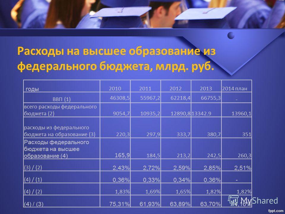 Расходы на высшее образование из федерального бюджета, млрд. руб.