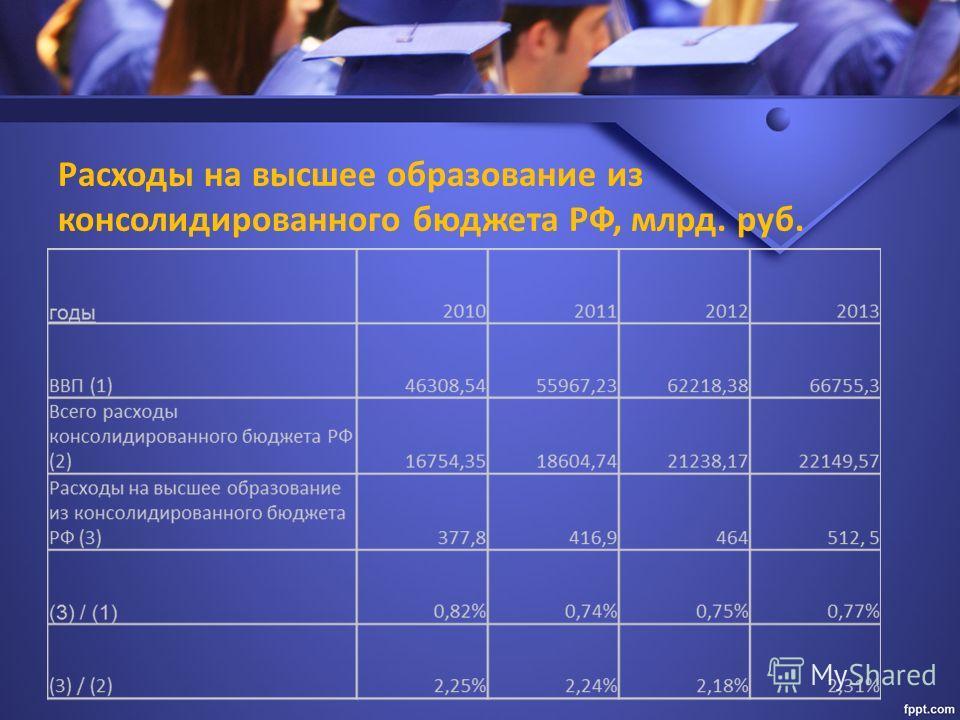 Расходы на высшее образование из консолидированного бюджета РФ, млрд. руб.