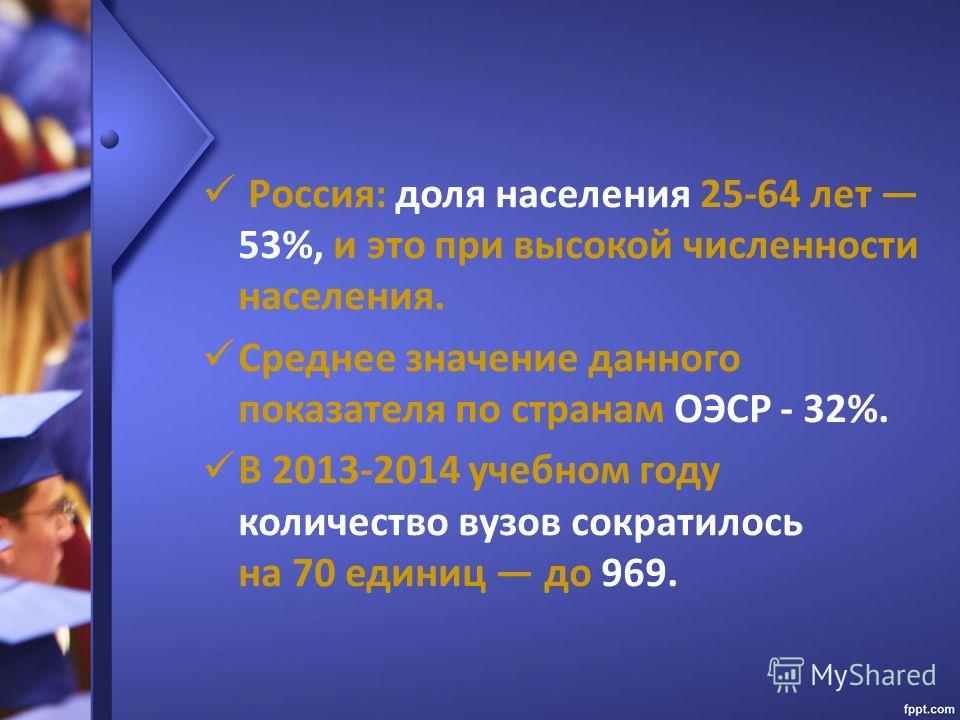 Россия: доля населения 25-64 лет 53%, и это при высокой численности населения. Среднее значение данного показателя по странам ОЭСР - 32%. В 2013-2014 учебном году количество вузов сократилось на 70 единиц до 969.