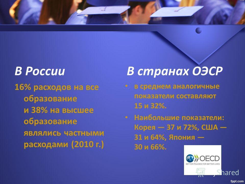В России 16% расходов на все образование и 38% на высшее образование являлись частными расходами (2010 г.) В странах ОЭСР в среднем аналогичные показатели составляют 15 и 32%. Наибольшие показатели: Корея 37 и 72%, США 31 и 64%, Япония 30 и 66%.