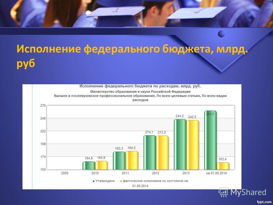 Исполнение федерального бюджета, млрд. руб