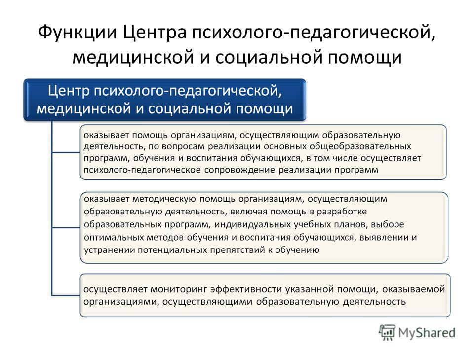 Функции Центра психолого-педагогической, медицинской и социальной помощи