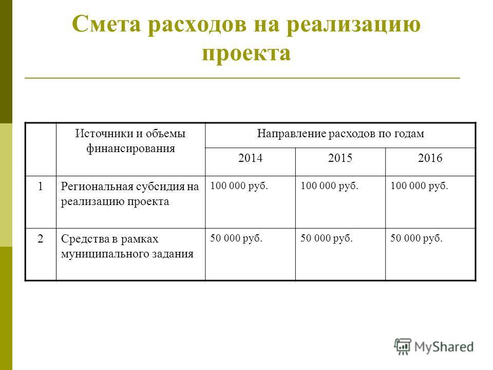 Смета расходов на реализацию проекта Источники и объемы финансирования Направление расходов по годам 201420152016 1Региональная субсидия на реализацию проекта 100 000 руб. 2Средства в рамках муниципального задания 50 000 руб.