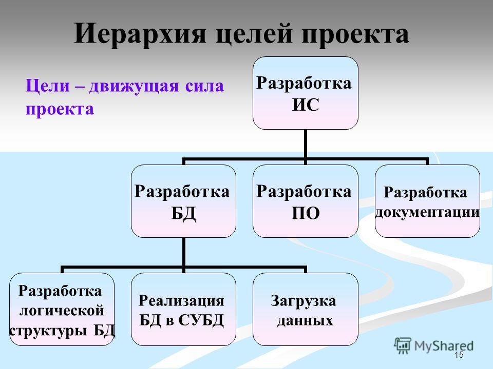 15 Иерархия целей проекта Разработка ИС Разработка БД Разработка логической структуры БД Реализация БД в СУБД Загрузка данных Разработка ПО Разработка документации Цели – движущая сила проекта