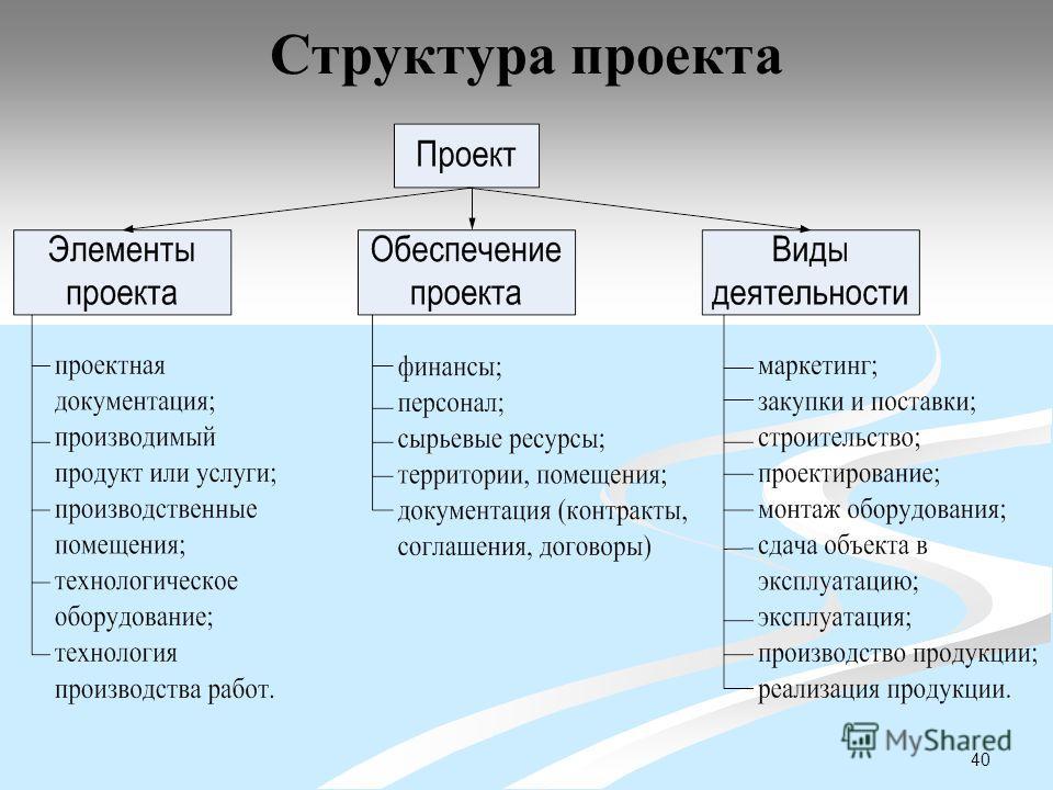40 Структура проекта