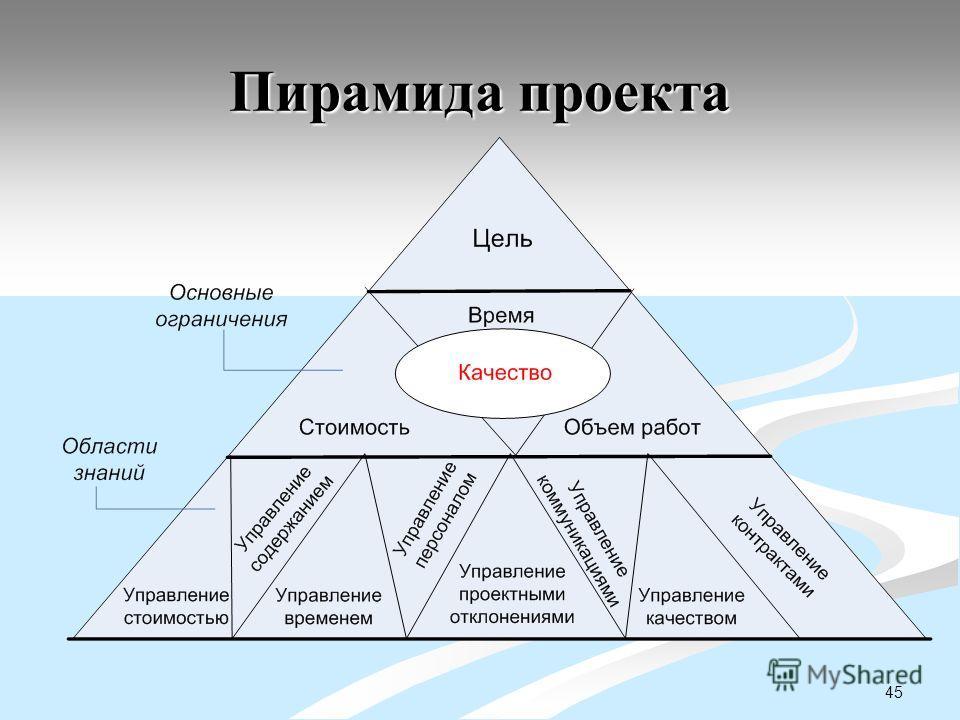 45 Пирамида проекта