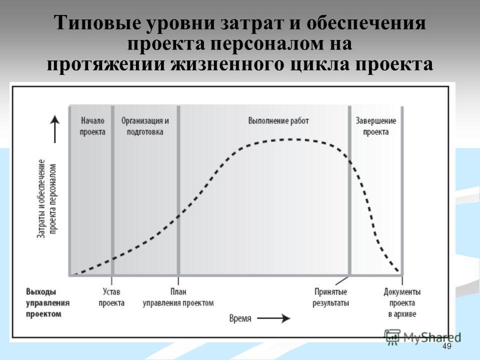 49 Типовые уровни затрат и обеспечения проекта персоналом на протяжении жизненного цикла проекта