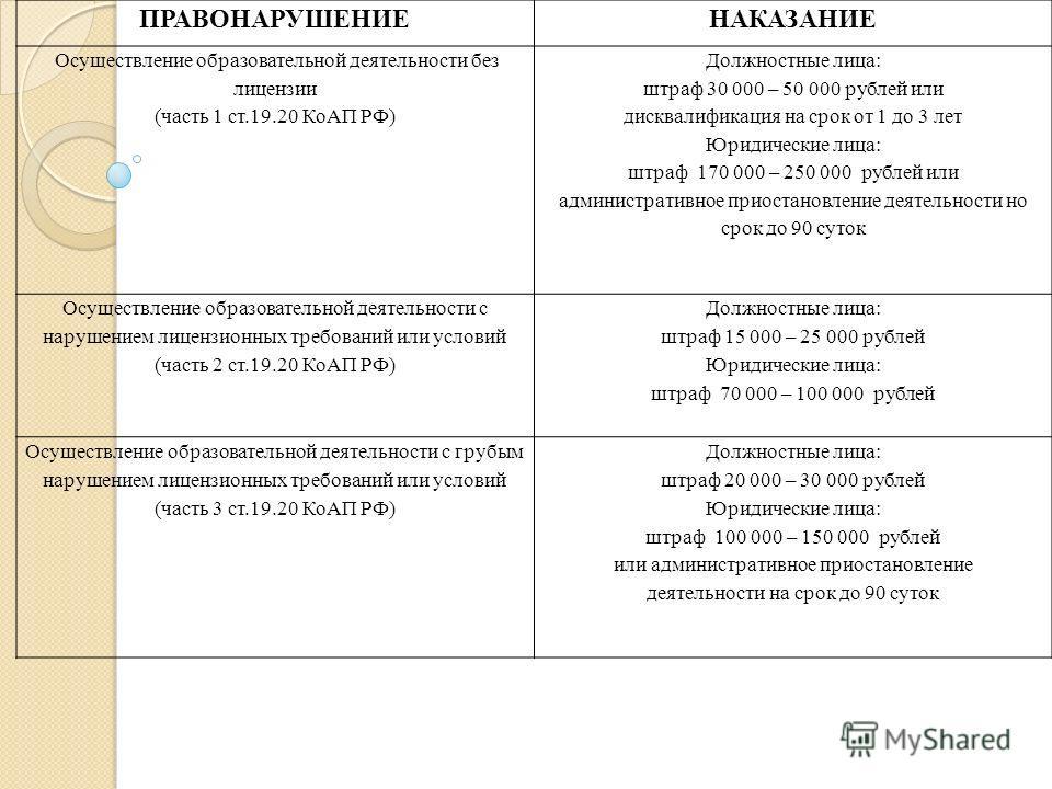 ПРАВОНАРУШЕНИЕНАКАЗАНИЕ Осуществление образовательной деятельности без лицензии (часть 1 ст.19.20 КоАП РФ) Должностные лица: штраф 30 000 – 50 000 рублей или дисквалификация на срок от 1 до 3 лет Юридические лица: штраф 170 000 – 250 000 рублей или а