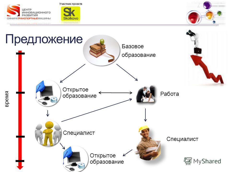 Предложение Базовое образование Работа Специалист Открытое образование Специалист Участник проекта Открытое образование время