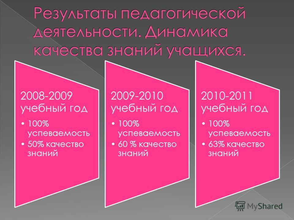 2008-2009 учебный год 100% успеваемость 50% качество знаний 2009-2010 учебный год 100% успеваемость 60 % качество знаний 2010-2011 учебный год 100% успеваемость 63% качество знаний