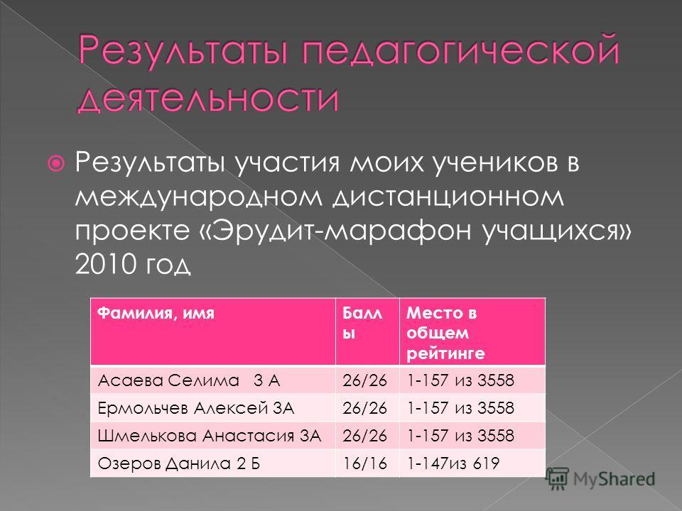 Результаты участия моих учеников в международном дистанционном проекте «Эрудит-марафон учащихся» 2010 год Фамилия, имя Балл ы Место в общем рейтинге Асаева Селима 3 А26/261-157 из 3558 Ермольчев Алексей 3А26/261-157 из 3558 Шмелькова Анастасия 3А26/2