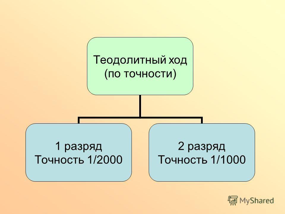 Теодолитный ход (по точности) 1 разряд Точность 1/2000 2 разряд Точность 1/1000