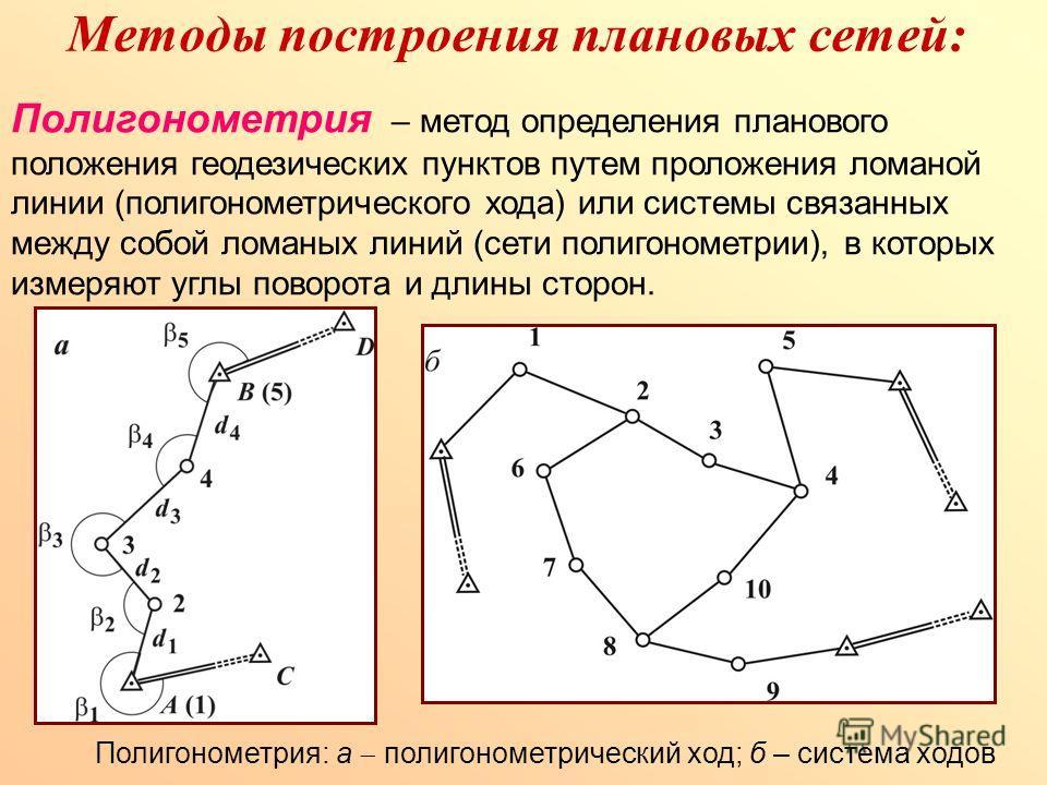 Методы построения плановых сетей: Полигонометрия – метод определения планового положения геодезических пунктов путем проложения ломаной линии (полигонометрического хода) или системы связанных между собой ломаных линий (сети полигонометрии), в которых