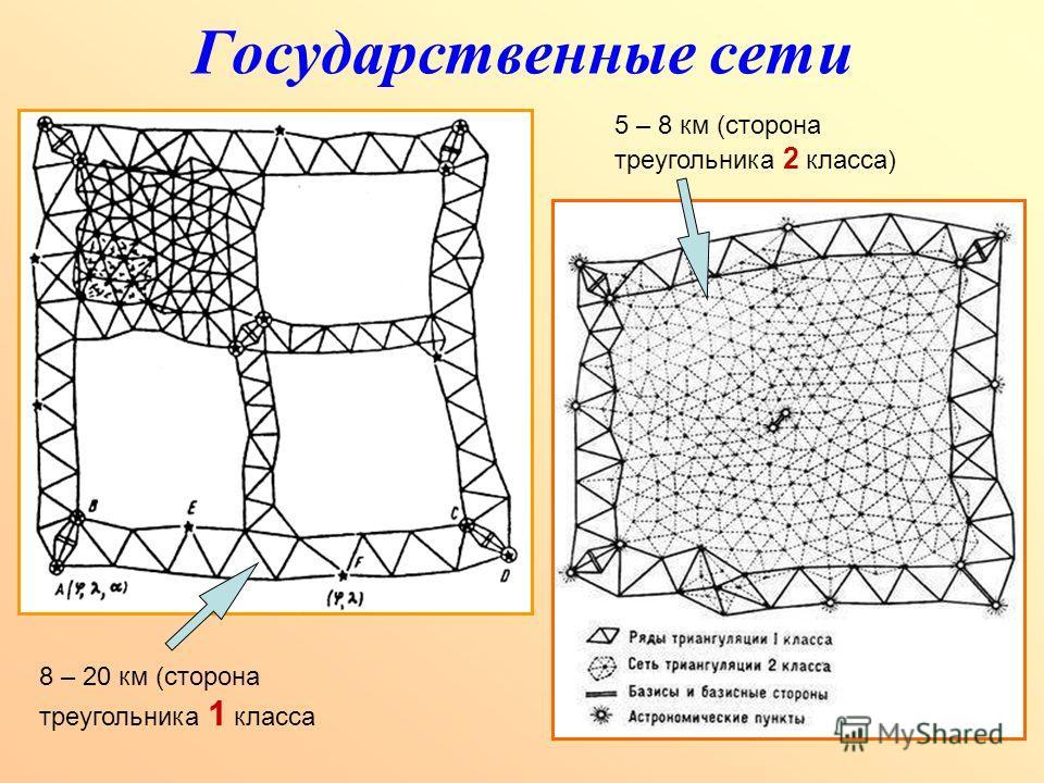 Государственные сети 8 – 20 км (сторона треугольника 1 класса 5 – 8 км (сторона треугольника 2 класса)
