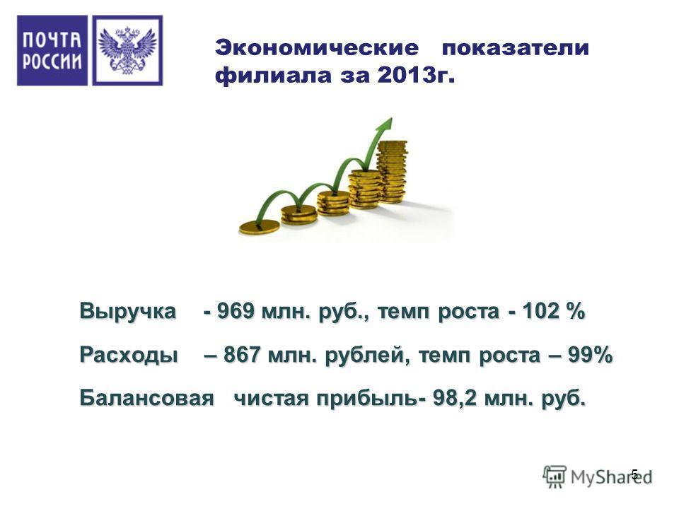 5 Экономические показатели филиала за 2013 г.