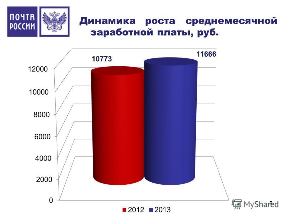 Динамика роста среднемесячной заработной платы, руб. 8