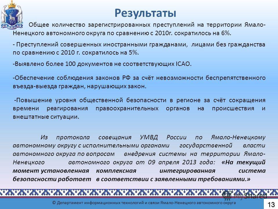 Результаты - Общее количество зарегистрированных преступлений на территории Ямало- Ненецкого автономного округа по сравнению с 2010 г. сократилось на 6%. - Преступлений совершенных иностранными гражданами, лицами без гражданства по сравнению с 2010 г