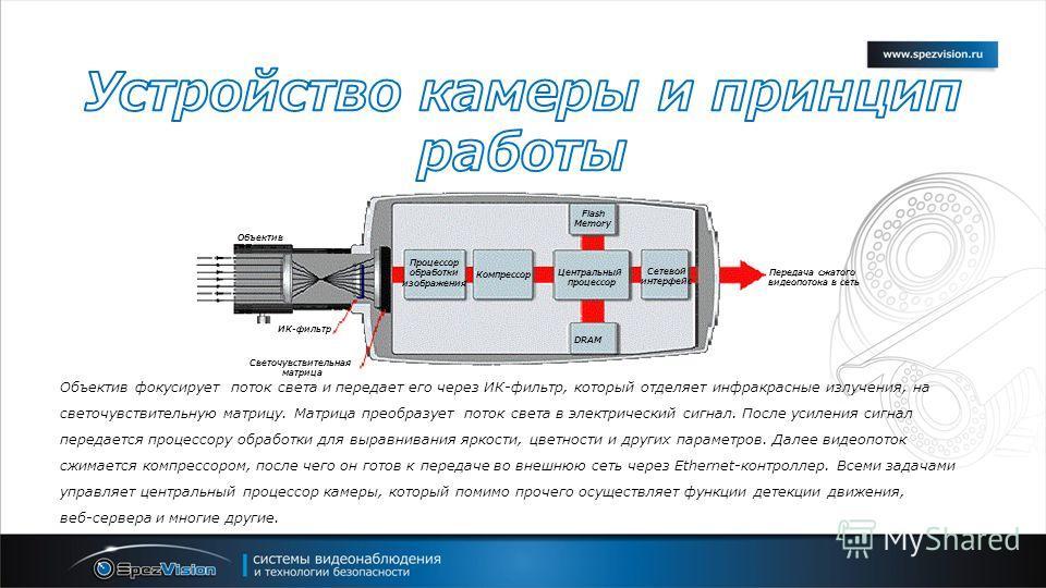 Центральный процессор Сетевой интерфейс Процессор обработки изображения Компрессор DRAM Flash Memory Светочувствительная матрица ИК-фильтр Объектив Передача сжатого видеопотока в сеть Объектив фокусирует поток света и передает его через ИК-фильтр, ко