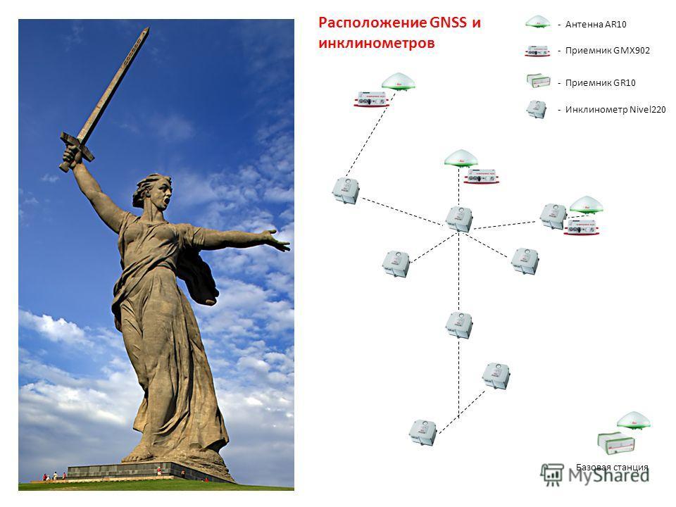 - Антенна AR10 - Приемник GMX902 - Приемник GR10 - Инклинометр Nivel220 Расположение GNSS и инклинометров Базовая станция