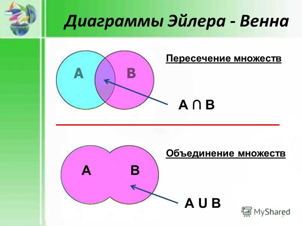 Диаграммы Эйлера - Венна А В Пересечение множеств А U В Объединение множеств АВ 7